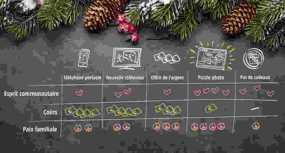 Pourquoi un puzzle photo est le cadeau de Noël idéal